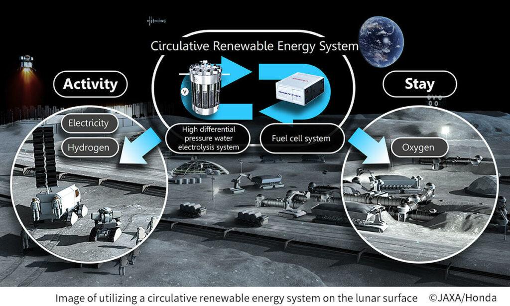 JAXA and Honda to Begin a Feasibility Study on a Circulative Renewable Energy System